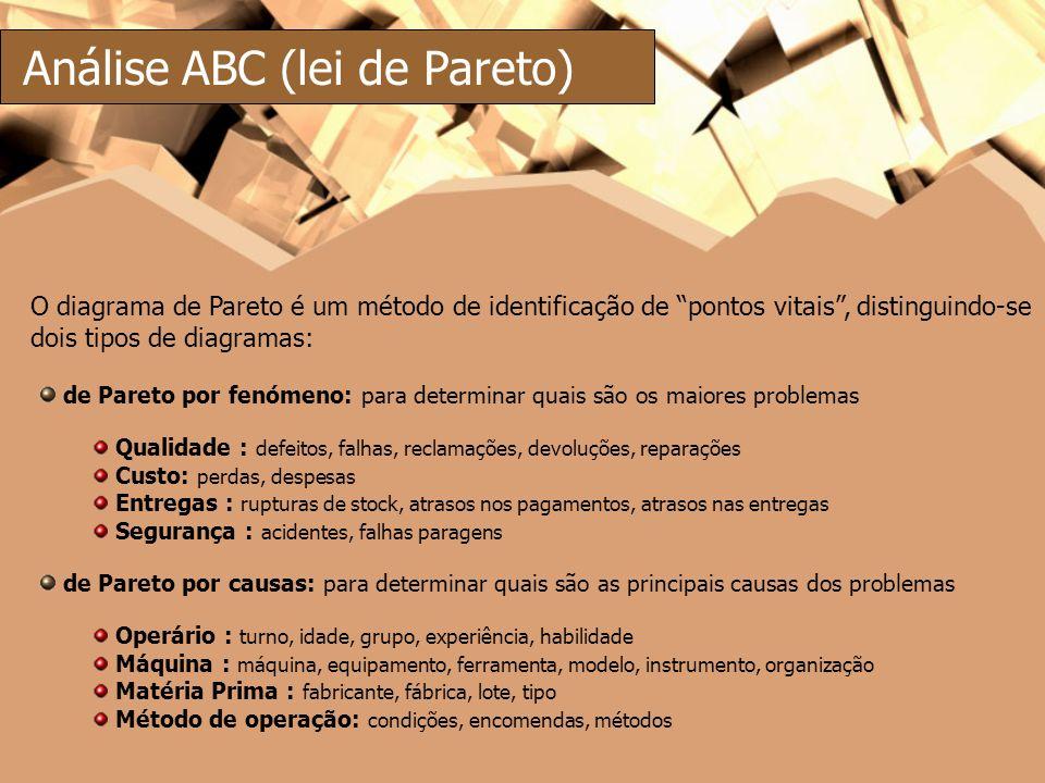 Análise ABC (lei de Pareto)