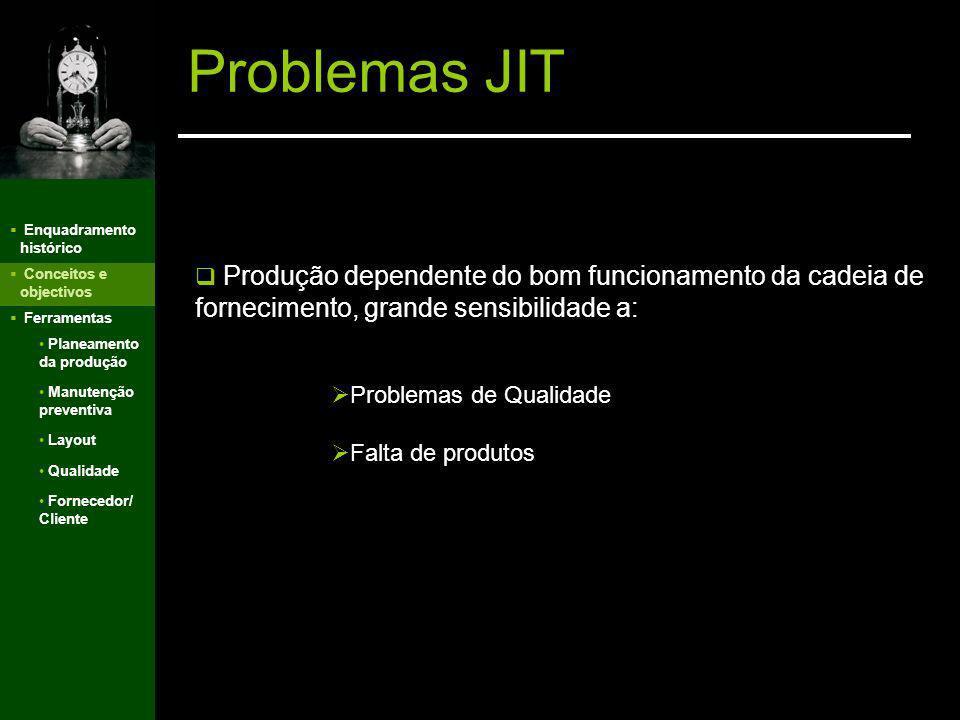 Problemas JIT v. Enquadramento histórico. Conceitos e objectivos. Ferramentas.