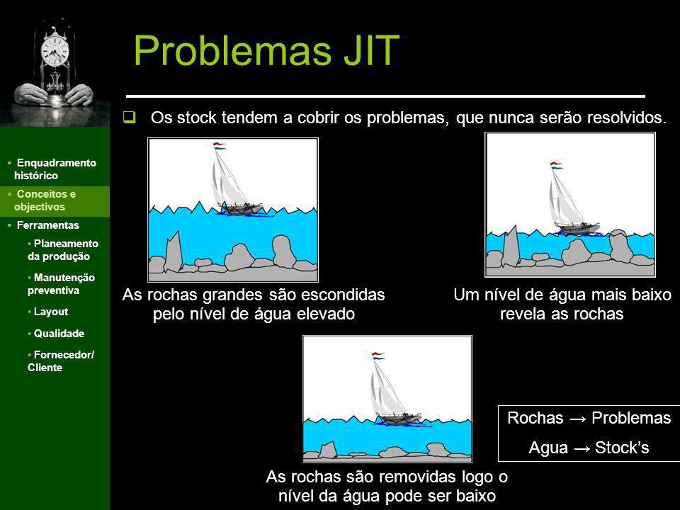 Problemas JIT Os stock tendem a cobrir os problemas, que nunca serão resolvidos. Enquadramento histórico.