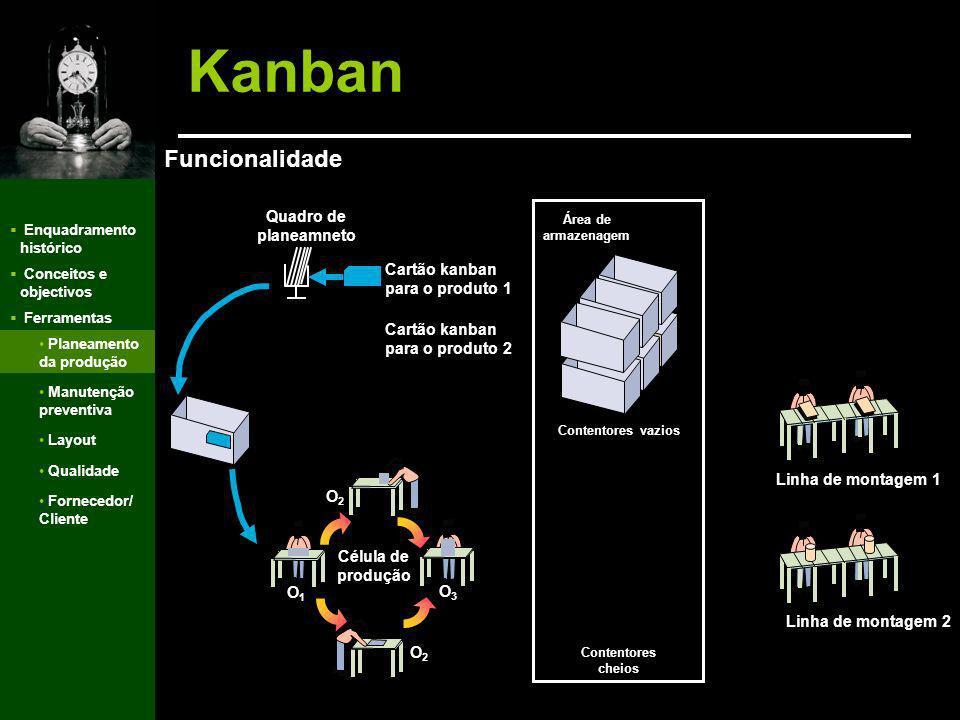 Kanban Funcionalidade Quadro de planeamneto