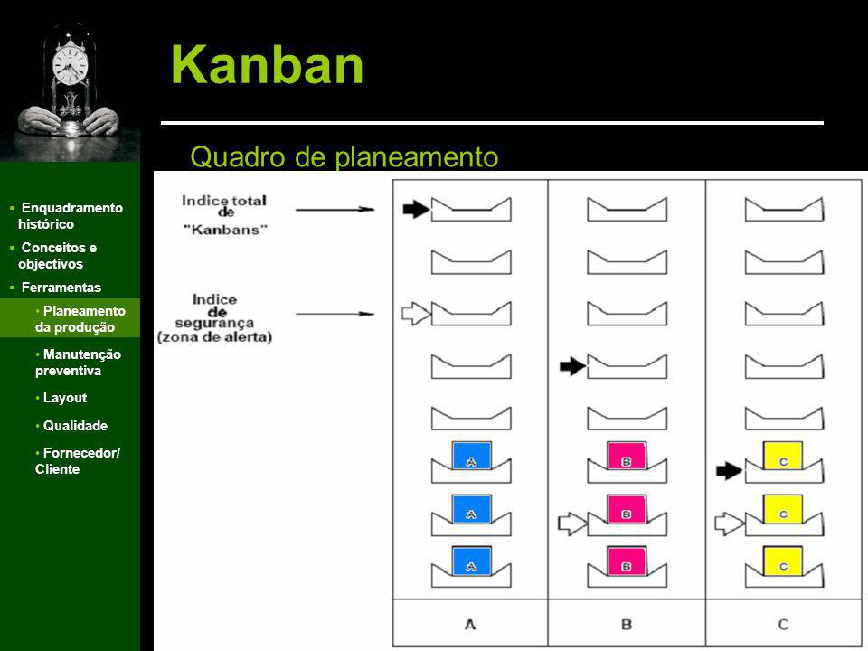Kanban Quadro de planeamento Enquadramento histórico