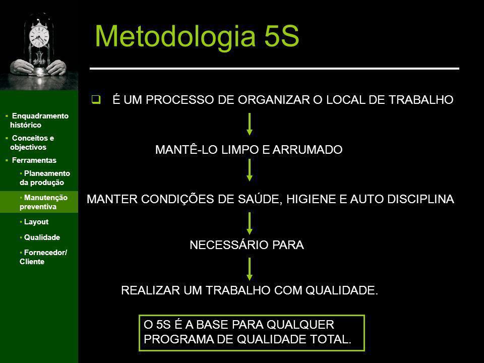 Metodologia 5S É UM PROCESSO DE ORGANIZAR O LOCAL DE TRABALHO