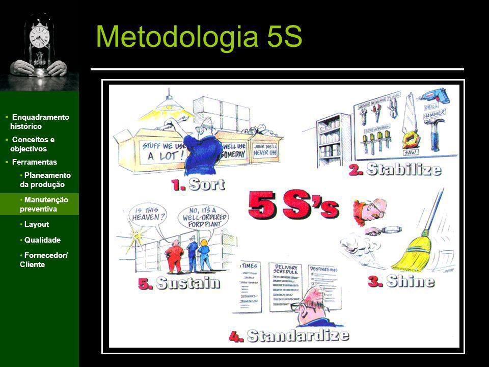 Metodologia 5S Enquadramento histórico Conceitos e objectivos
