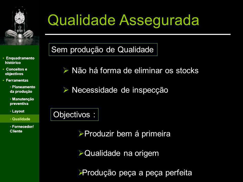 Qualidade Assegurada Sem produção de Qualidade