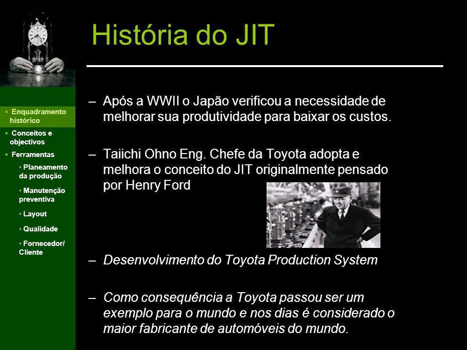 História do JIT Após a WWII o Japão verificou a necessidade de melhorar sua produtividade para baixar os custos.