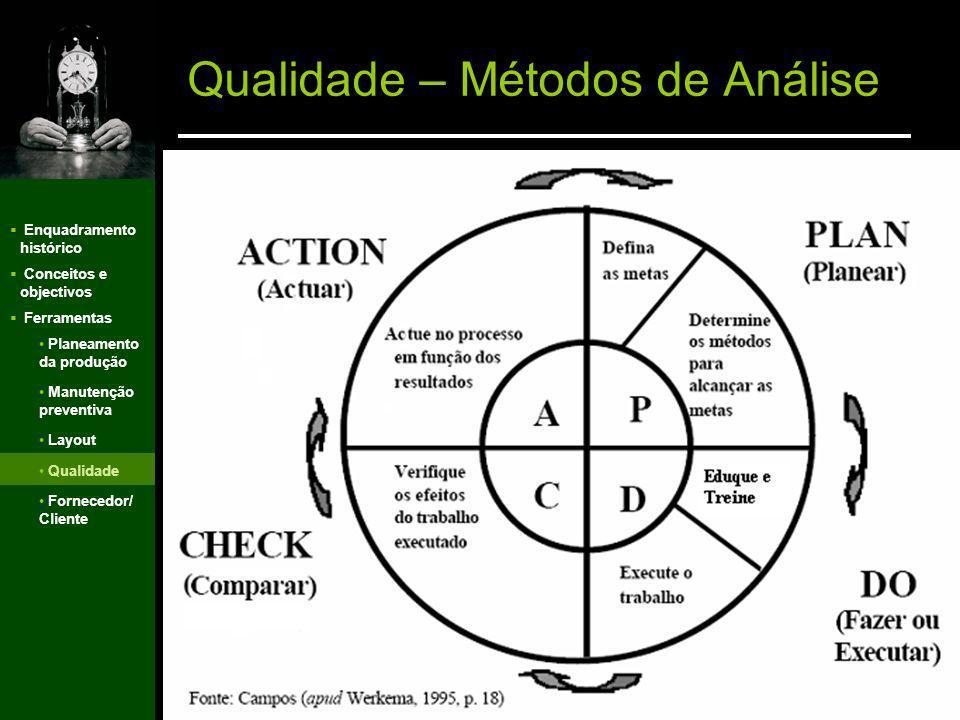 Qualidade – Métodos de Análise