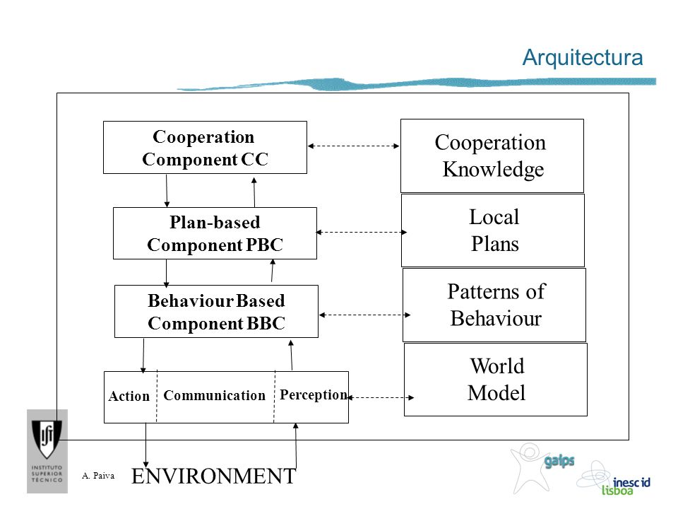 Arquitectura Cooperation Knowledge Local Plans Patterns of Behaviour