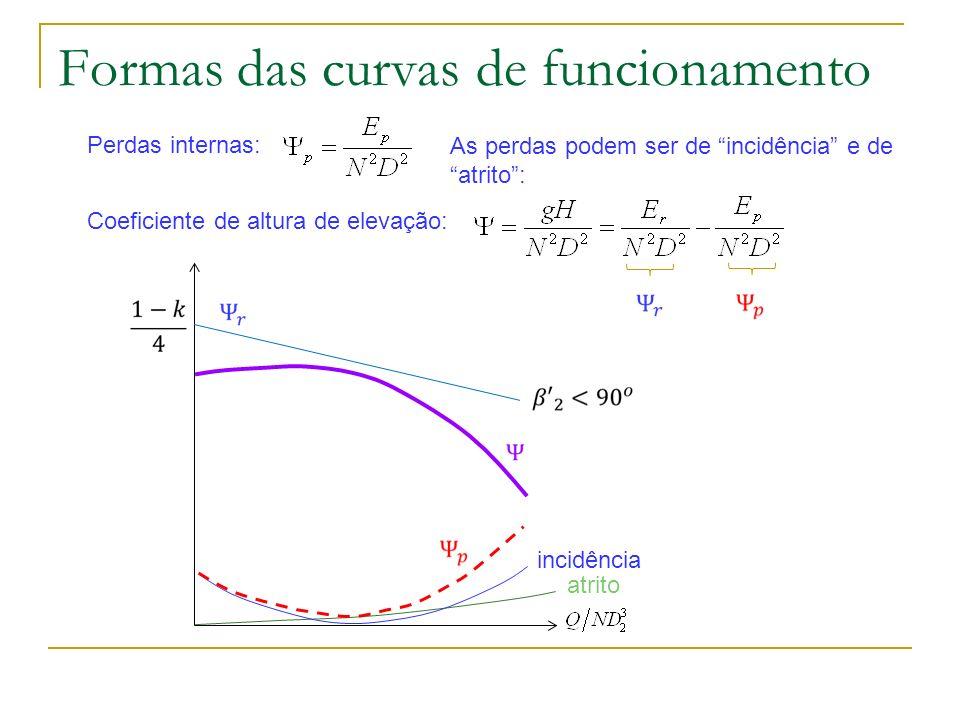 Formas das curvas de funcionamento
