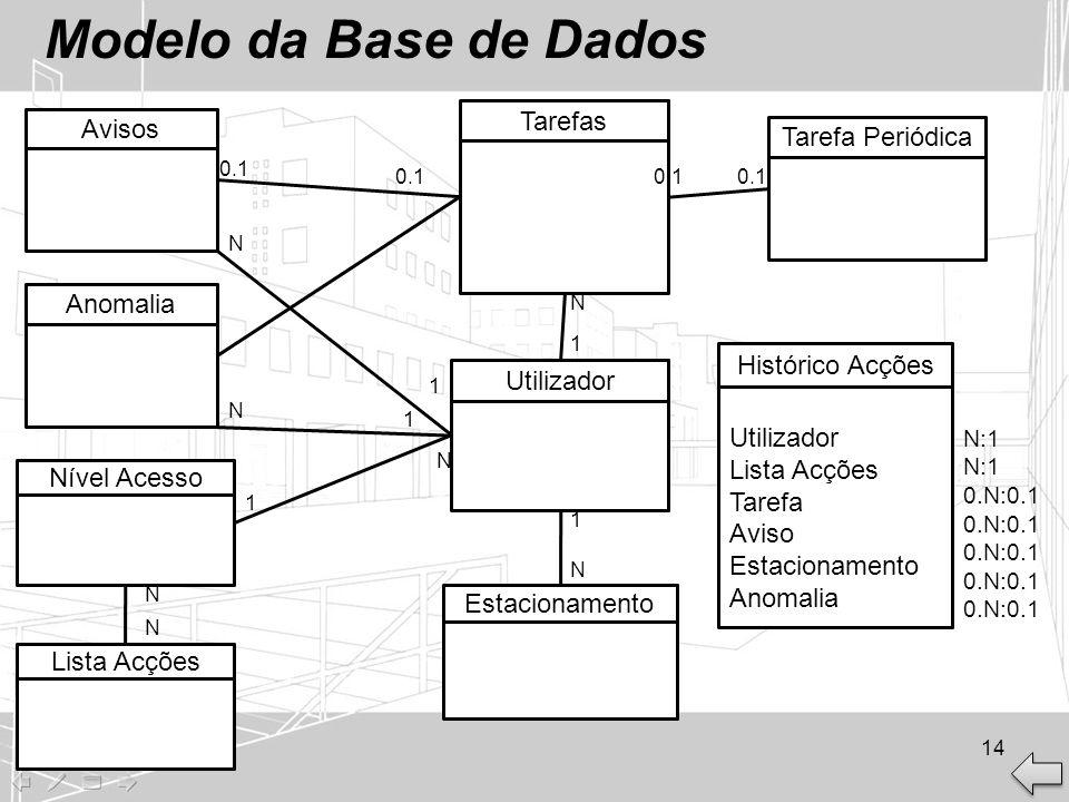Modelo da Base de Dados Tarefas Avisos Tarefa Periódica Anomalia