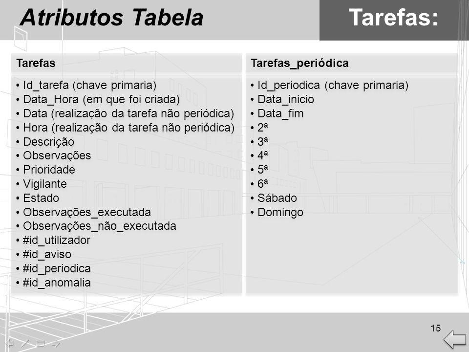Atributos Tabela Tarefas: Tarefas Tarefas_periódica