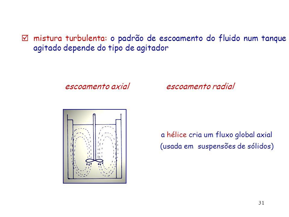 escoamento axial escoamento radial