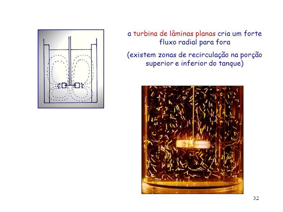a turbina de lâminas planas cria um forte fluxo radial para fora