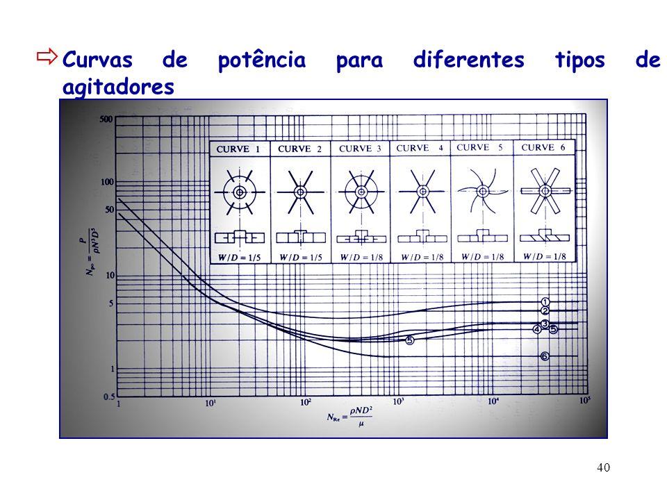 Curvas de potência para diferentes tipos de agitadores
