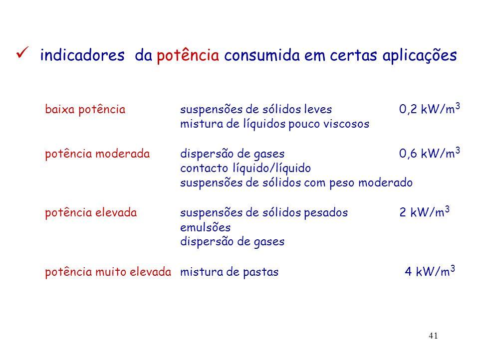 indicadores da potência consumida em certas aplicações