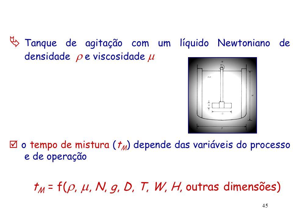 tM = f(, , N, g, D, T, W, H, outras dimensões)