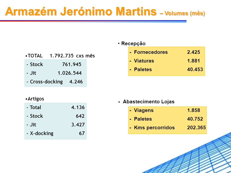 Armazém Jerónimo Martins – Volumes (mês)