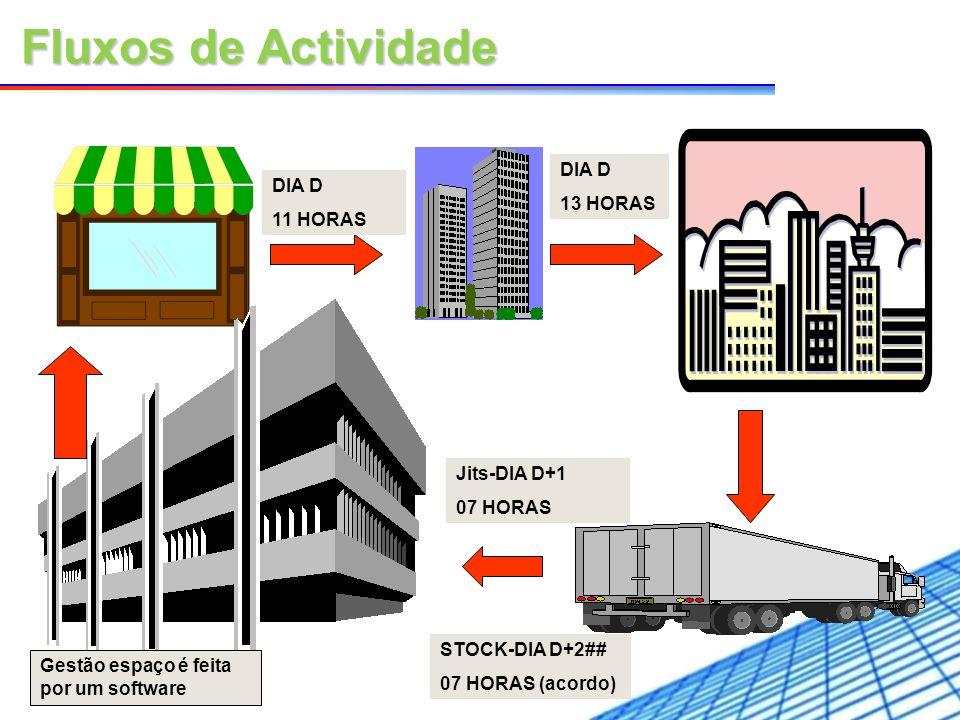 Fluxos de Actividade DIA D 13 HORAS DIA D 11 HORAS Jits-DIA D+1