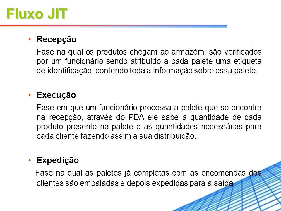 Fluxo JIT Recepção.