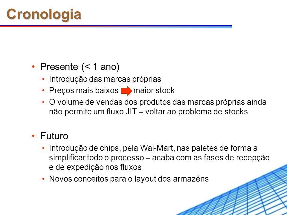Cronologia Presente (< 1 ano) Futuro Introdução das marcas próprias
