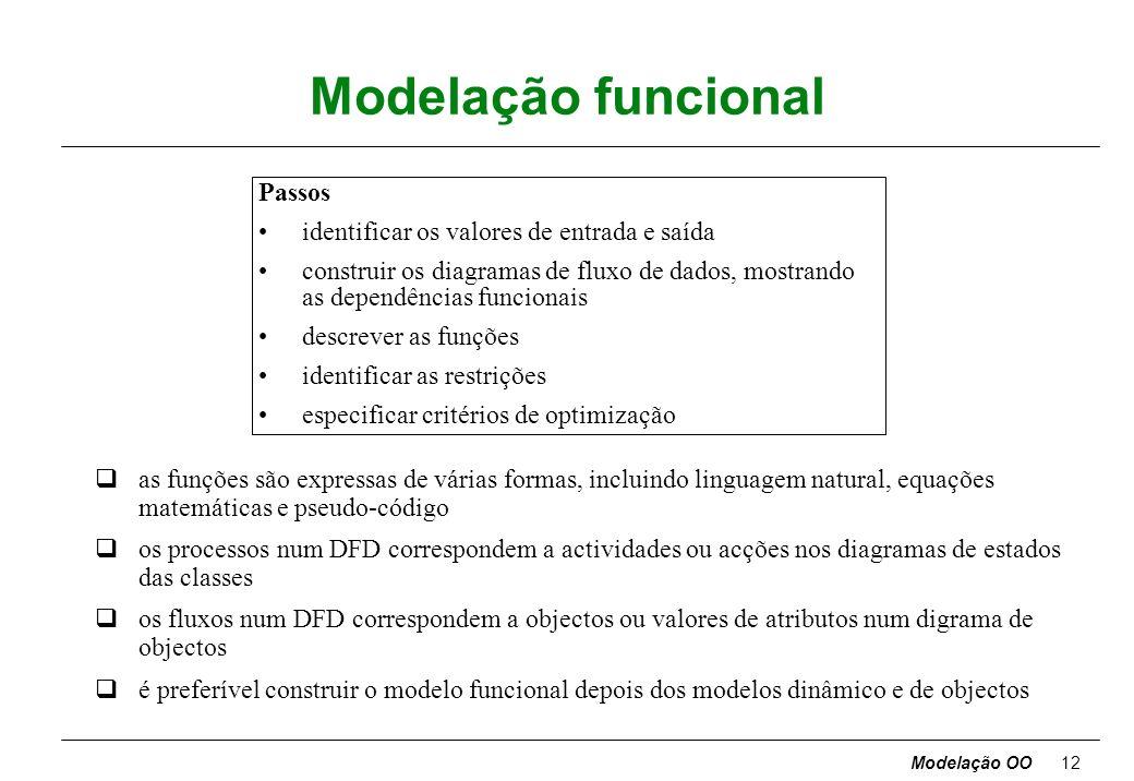 Modelação funcional Passos identificar os valores de entrada e saída
