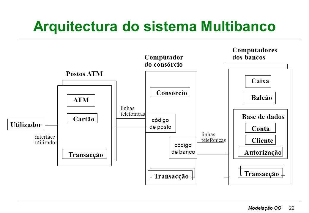 Arquitectura do sistema Multibanco