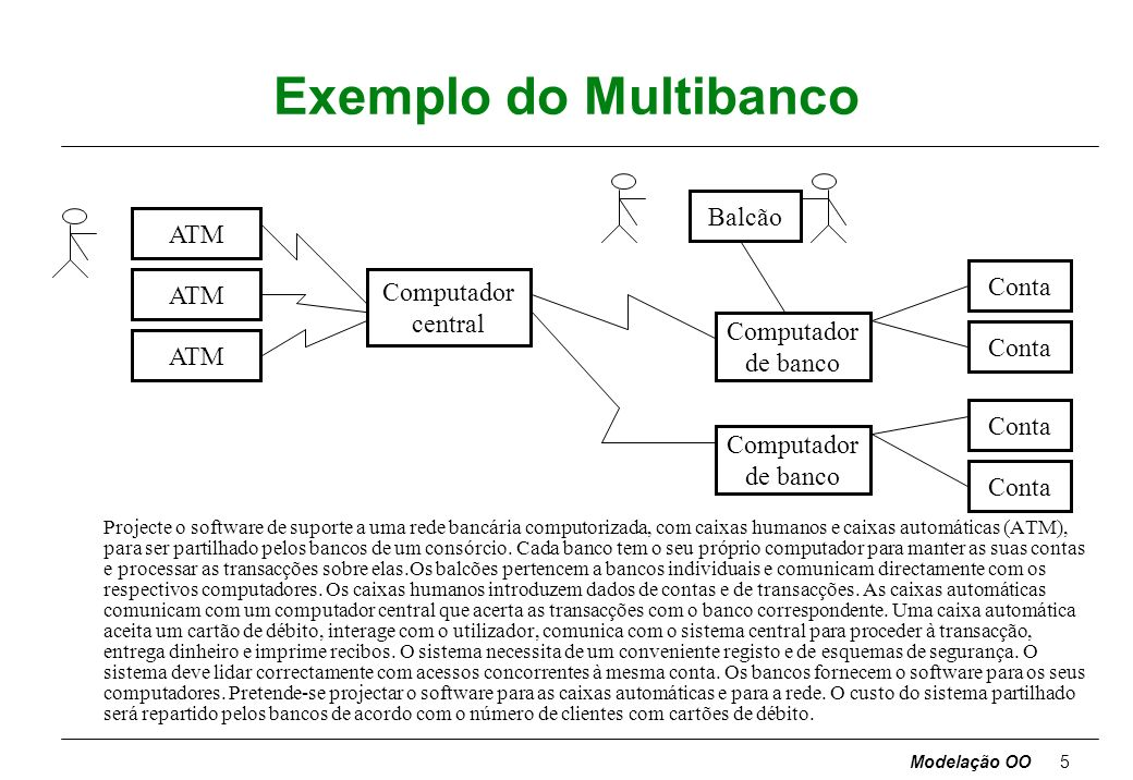 Exemplo do Multibanco Balcão ATM Conta ATM Computador central