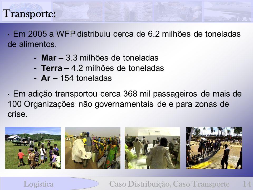 Transporte: - Mar – 3.3 milhões de toneladas