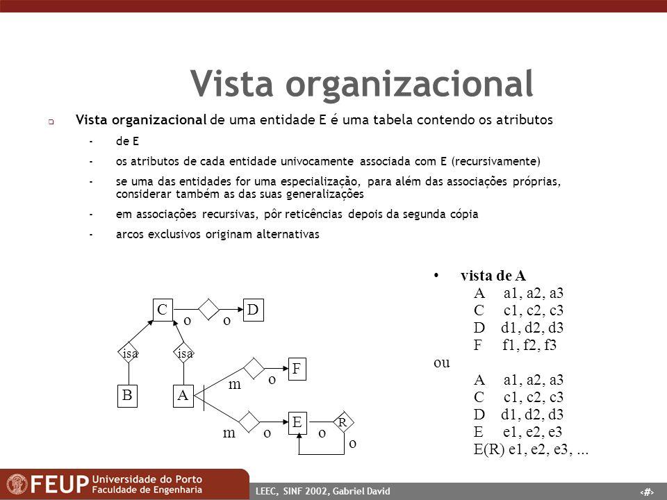 Vista organizacional vista de A A a1, a2, a3 C c1, c2, c3 D d1, d2, d3