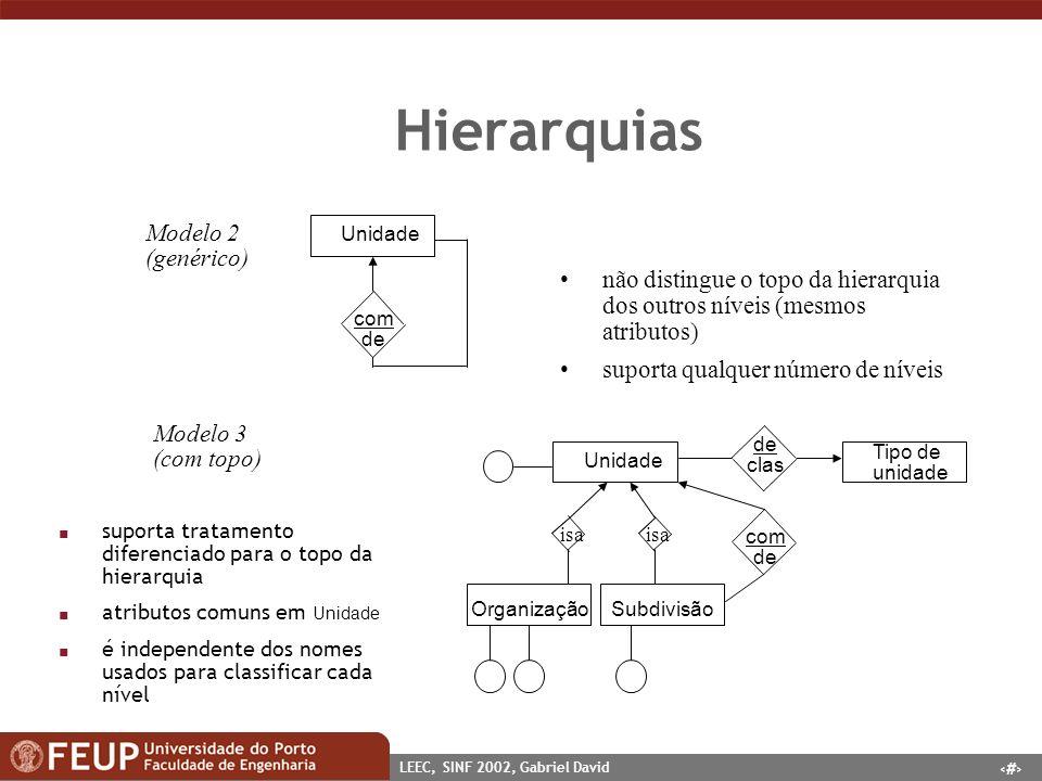 Hierarquias Modelo 2 (genérico)