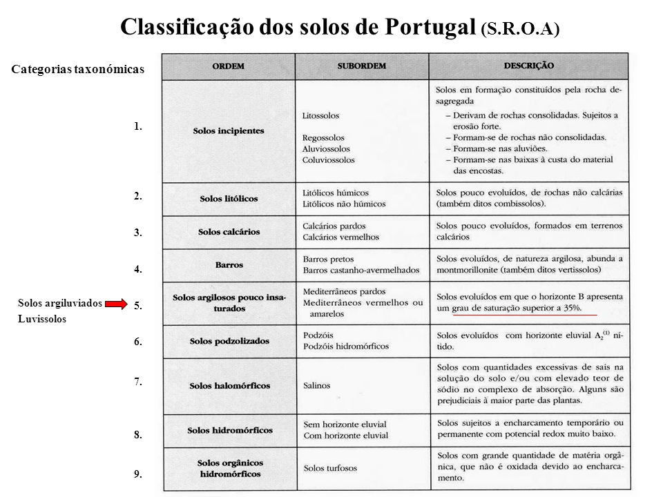 Classificação dos solos de Portugal (S.R.O.A)