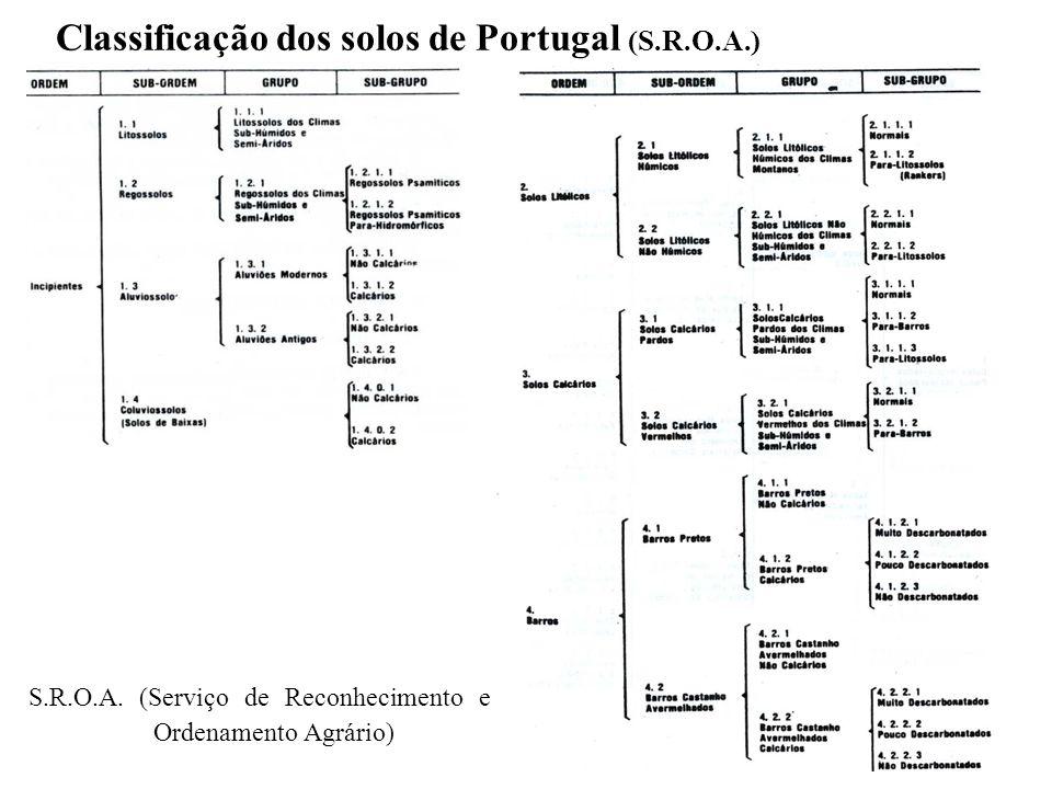 Classificação dos solos de Portugal (S.R.O.A.)
