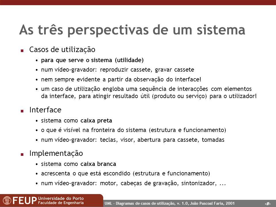 As três perspectivas de um sistema