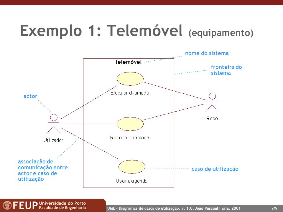 Exemplo 1: Telemóvel (equipamento)