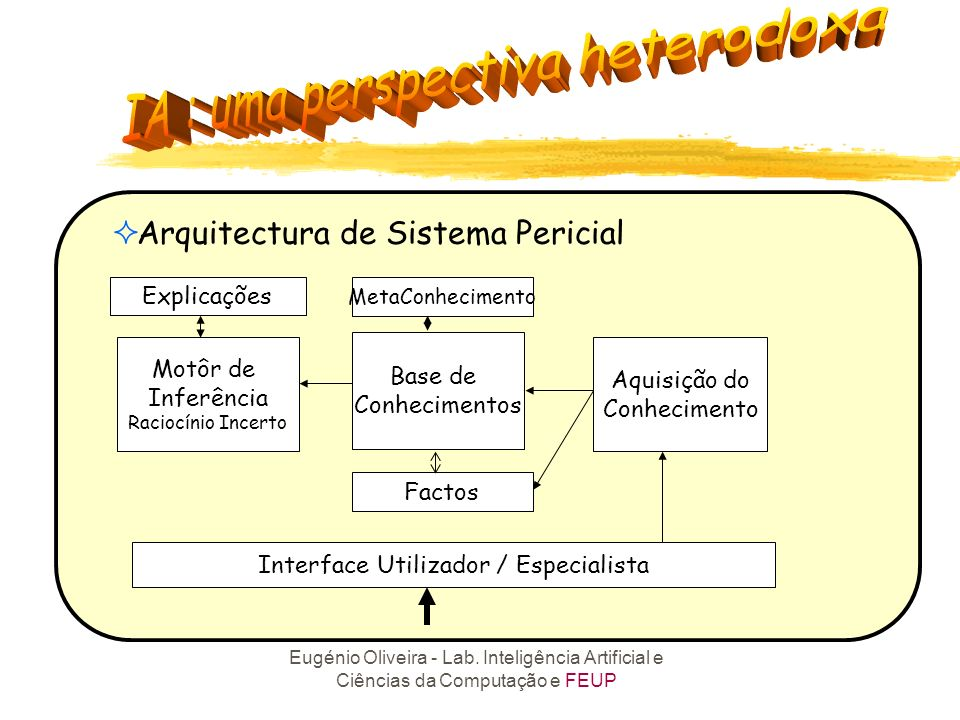 Interface Utilizador / Especialista