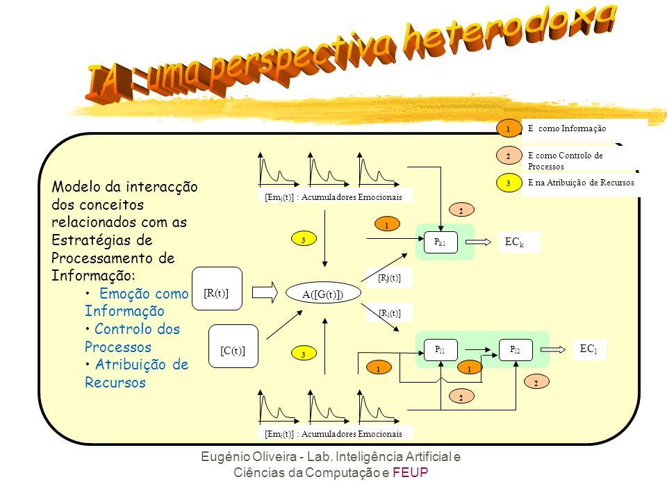 Modelo da interacção dos conceitos relacionados com as Estratégias de