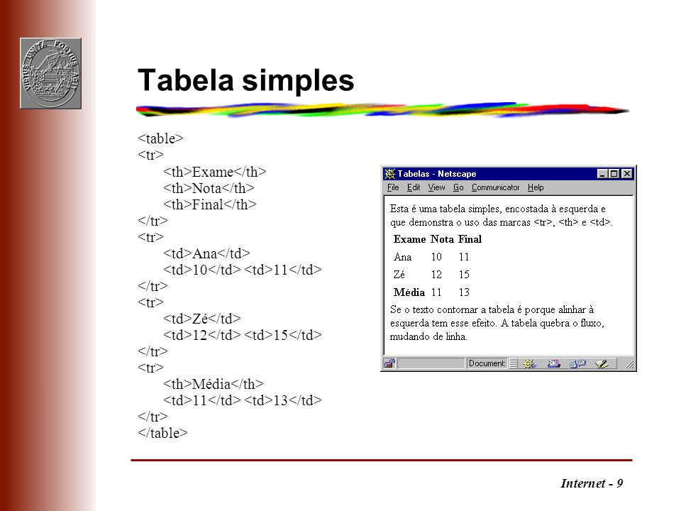 Tabela simples <table> <tr> <th>Exame</th>