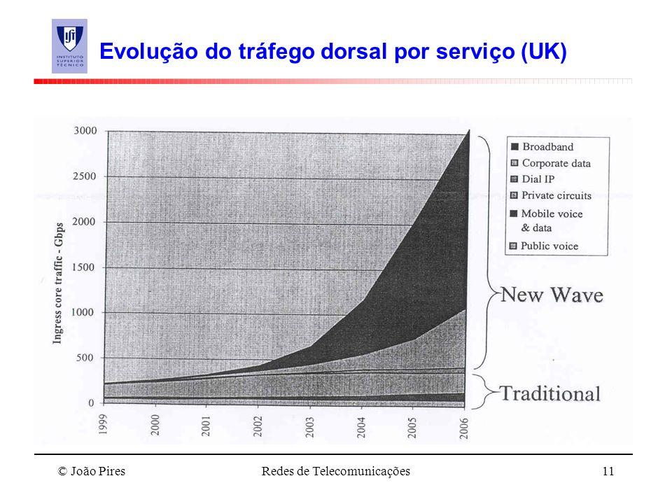 Evolução do tráfego dorsal por serviço (UK)