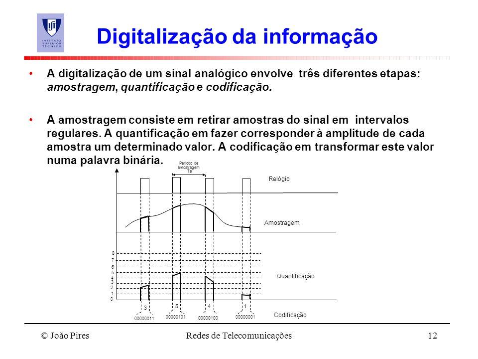 Digitalização da informação