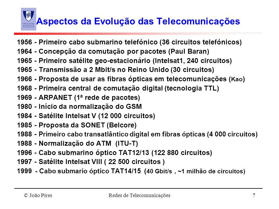 Aspectos da Evolução das Telecomunicações