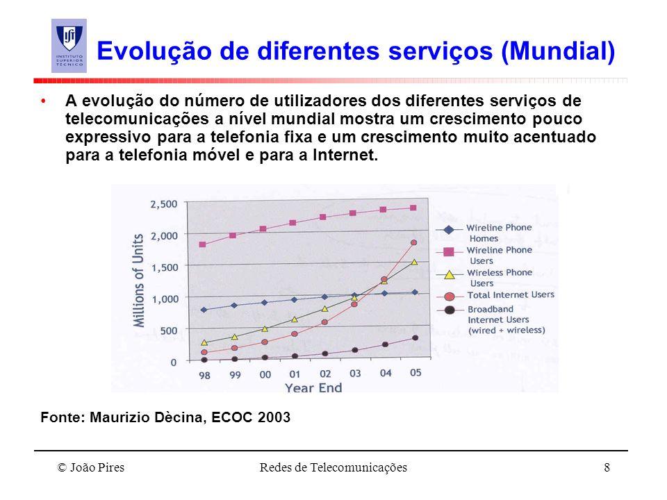 Evolução de diferentes serviços (Mundial)