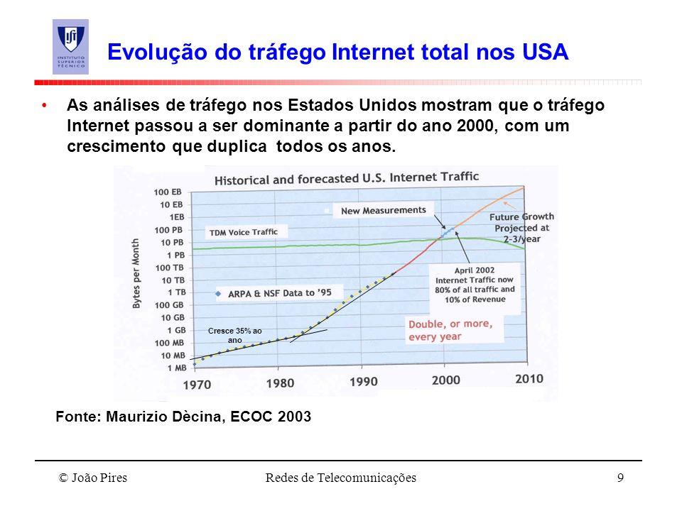 Evolução do tráfego Internet total nos USA