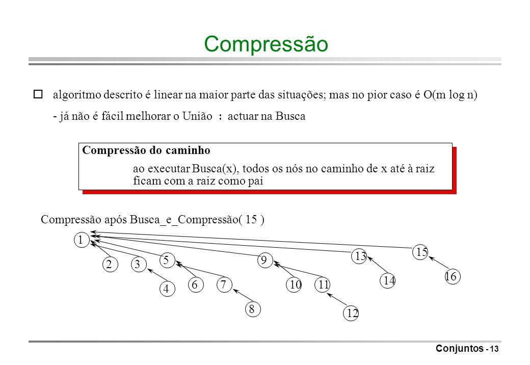 Compressão o algoritmo descrito é linear na maior parte das situações; mas no pior caso é O(m log n)
