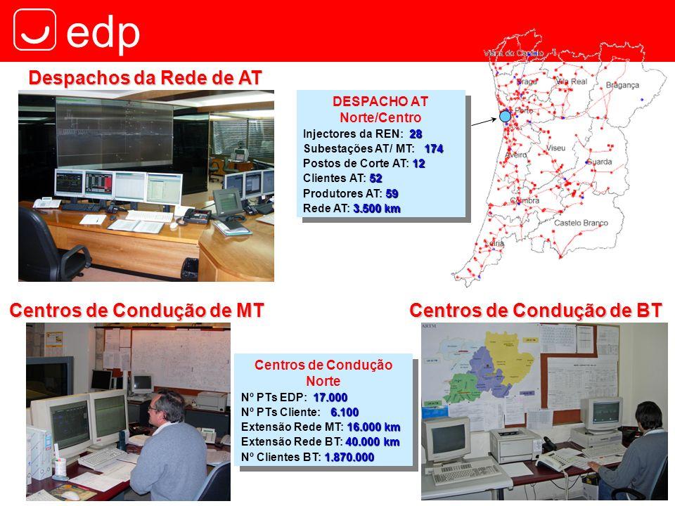 Centros de Condução de MT Centros de Condução de BT