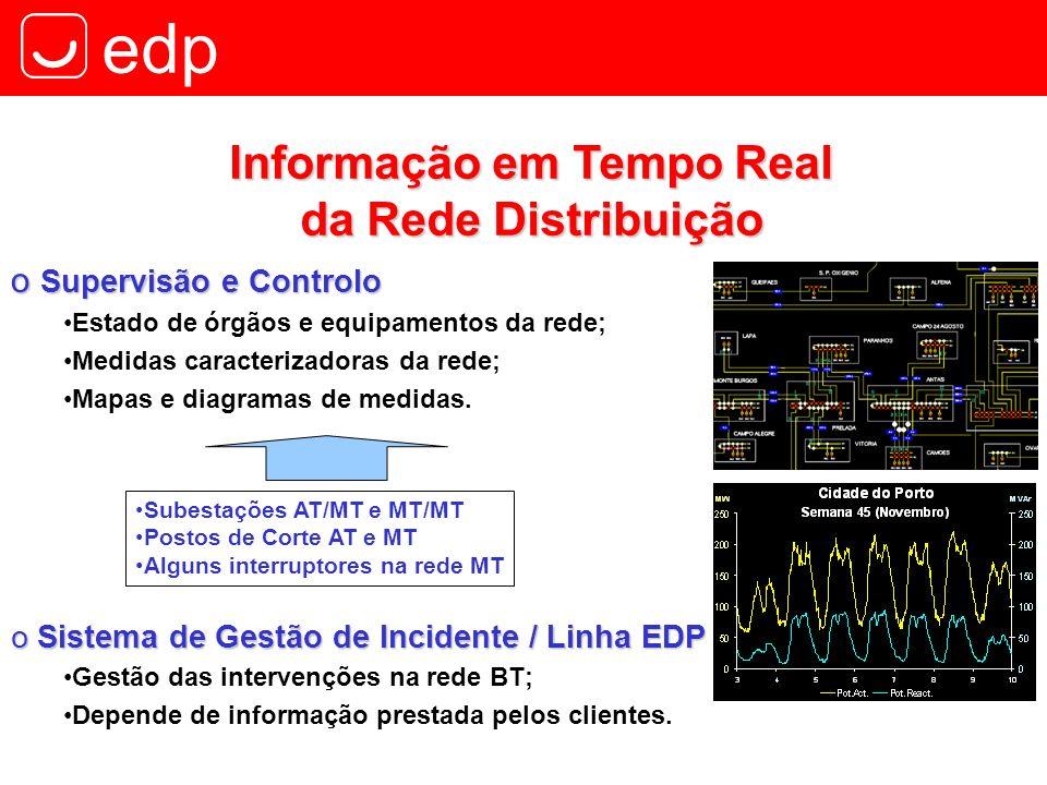 Informação em Tempo Real da Rede Distribuição