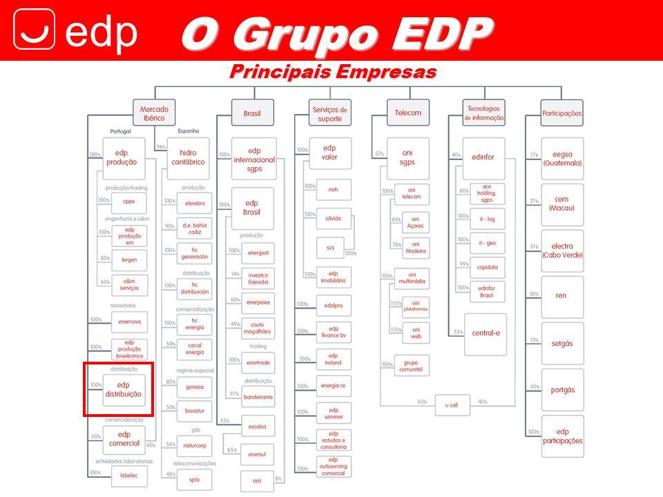 O Grupo EDP Principais Empresas