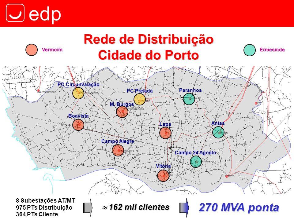Rede de Distribuição Cidade do Porto