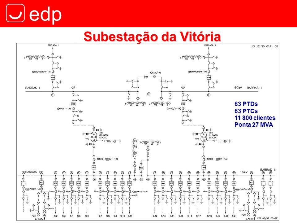 Subestação da Vitória 63 PTDs 63 PTCs 11 800 clientes Ponta 27 MVA