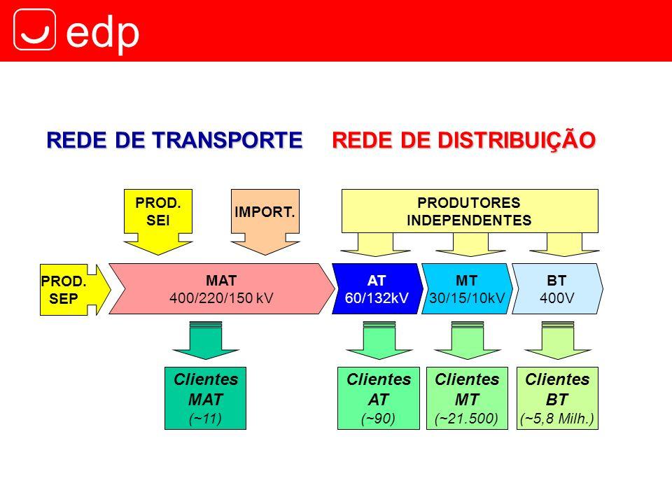 REDE DE TRANSPORTE REDE DE DISTRIBUIÇÃO Clientes Clientes PROD. SEP