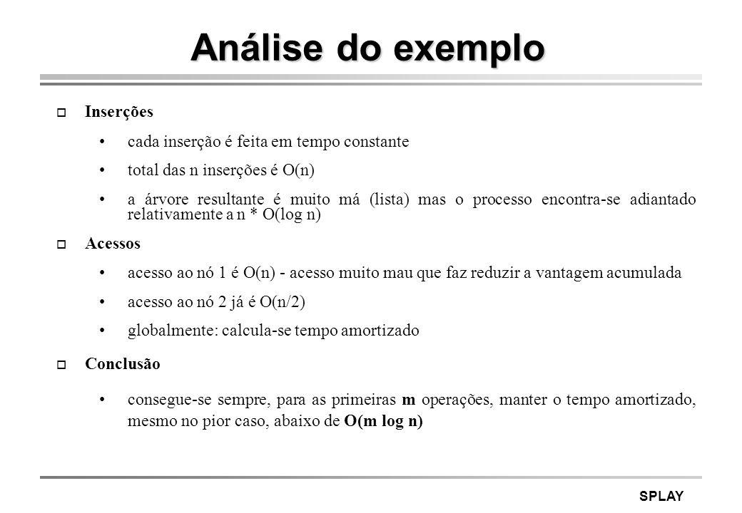 Análise do exemplo Inserções cada inserção é feita em tempo constante