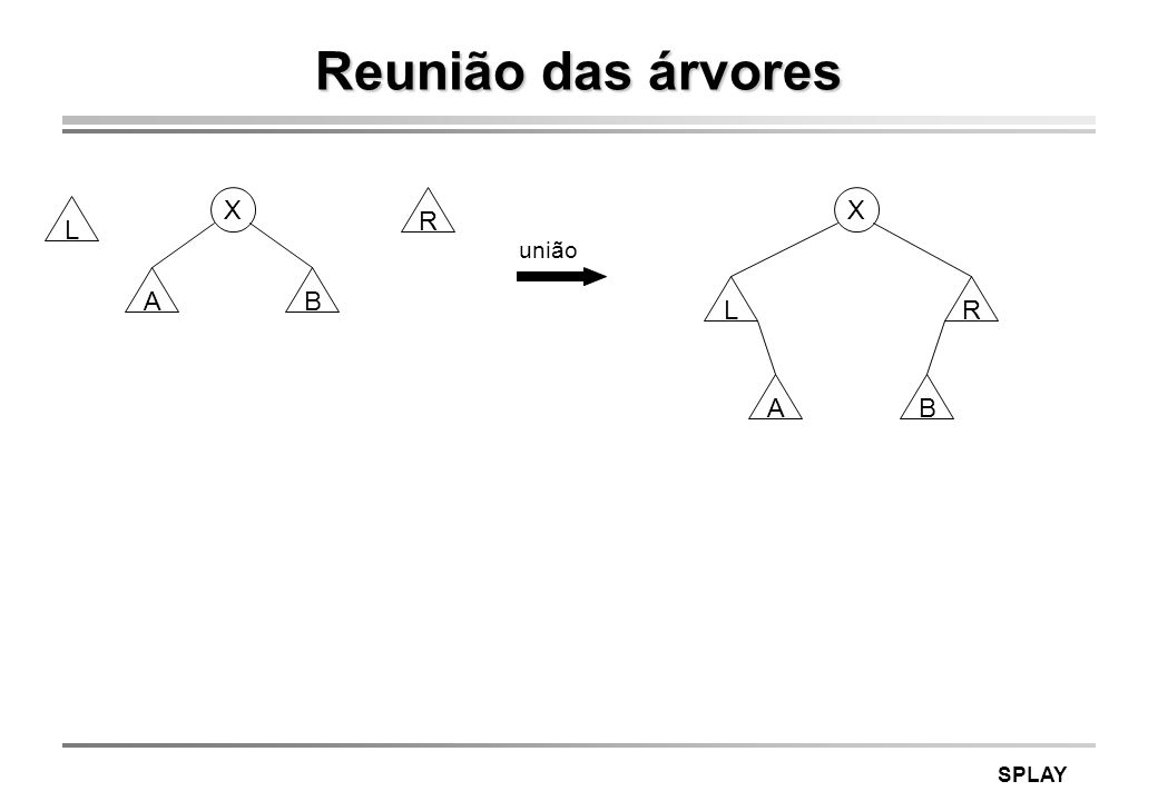 Reunião das árvores X R X L união A B L R A B